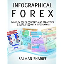 Forex Strategies and Concepts Simplified with Infographics: Infographical Forex (English Edition)
