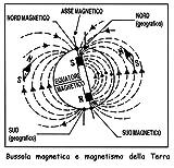 La bussola magnetica (la bussola nautica): CORSO DI CULTURA NAUTICA (HidraCharter)
