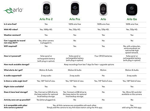 51Rfdoil4kL [Bon Plan Netatmo] Arlo - Caméra additionnelle HD 100% sans Fil, Vision Nocturne, Etanche Intérieure/Extérieure - Compatible avec systèmes Arlo, Arlo Pro et Arlo Pro 2 l VMC3030-100EUS