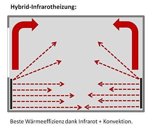 VASNER Konvi Infrarotheizung mit Thermostat 1200 Watt Hybridheizung inkl Wandmontage 2J Bild 5*