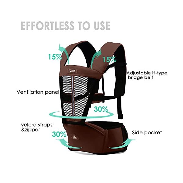 SONARIN Multifunctional Breathable Hipseat Baby Carrier,Front and Back,Breathable mesh Backing,Ergonomic,One Size Fits All,6 Carrying Positions,100% Infinity Guarantee,Ideal Gift(Brown) SONARIN Applicable age and Weight:0-36 months of baby, the maximum load: 20KG, and adjustable the waist size can be up to 44.9 inches (about 114cm). Material:designers choose comfortable and cool 100% cotton fabric. External use of 3D breathable mesh material, all-round breathable design, 15mm soft cushion, to the baby comfortable and safe experience. Side with small pockets so that you can put some daily necessities when you go outside. Description: EPP seat core, no deformation, baby sitting more comfortable.patented design of the auxiliary spine micro-C structure and leg opening design, natural M-type sitting. Widen the shoulder strap and belt will be effective to disperse the baby's weight to the shoulder and waist, so that mother more effort. 7
