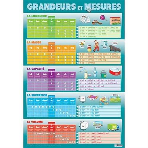 Grandeurs et mesures : Poster recto-verso