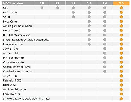 Zoom IMG-3 amazonbasics cavo hdmi 2 0