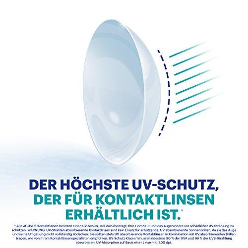 Acuvue Oasys Tageslinsen weich, 30 Stück/BC 8.5 mm/DIA 14.3 mm / -1.5 Dioptrien - 7