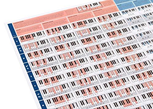 The Really Useful Piano Poster (Das wirklich nützliche Klavierposter) – Lerne mit unseren Klavier-Tonleitern und Akkorddiagrammen Klavier spielen – A1 Hochglanz-Papier auf A4 zusammengefaltet