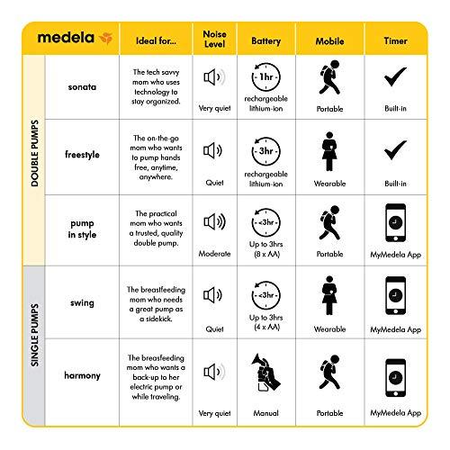 Elektrische Milchpumpe Medela Swing mit 2-Phase-Expression! - 7