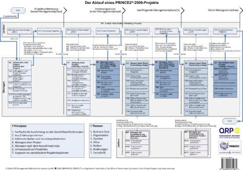 2009: Der Ablauf eines PRINCE2-Projekts /The process flow of a PRINCE2-Project. Eine Übersichtsgrafik
