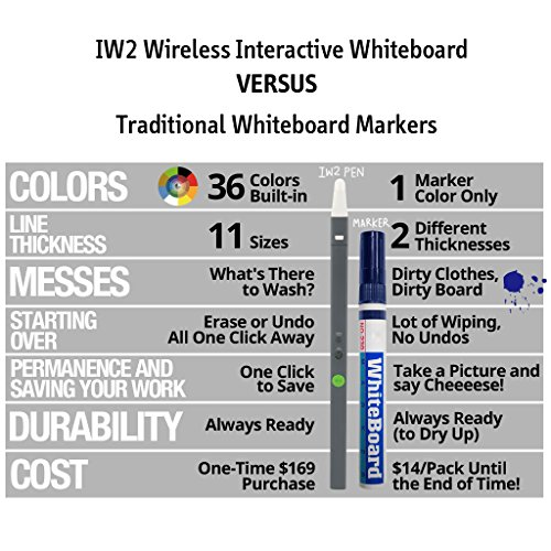 IPEVO IW2 drahtloses interaktives Whiteboardsystem -