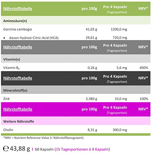 CITRacid® supra HCA – Garcinia Cambogia Extrakt (Malabar Tamarinde) 60 Kapseln – Grüner Kaffee Extrakt – Grüner-Tee Extrakt – Premium-Qualität