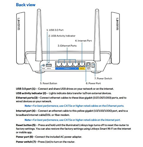 AC2200 Wifi MU MIMO Router
