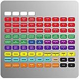 Magnetische Etiketten für Soundcraft Signature/SI (Impact, Performer, Ausdruck) Mixer