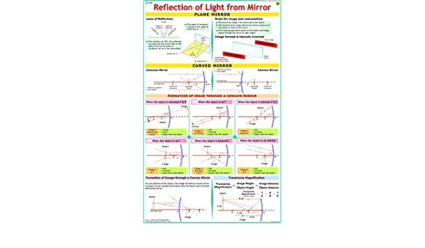 Buy reflection of light from mirror book online at low prices in buy reflection of light from mirror book online at low prices in india reflection of light from mirror reviews ratings amazon fandeluxe Image collections