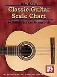 Classic Guitar Scale Chart