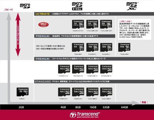 Transcend Extreme-Speed Micro SDHC 4GB Class 10 Speicherkarte (bis zu 20MB/s Lesen) - 3