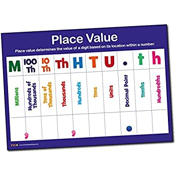 Glossy Wipe Clean Place Value School Classroom Poster A2 Primary