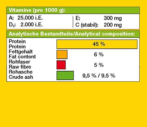 JBL GranaCichlid 40656 Premium Alleinfutter für räuberische Buntbarsche, Granulat Klickdosierer 250 ml
