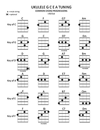 Ukulele Chords In Common Keys I Iv V Vi Chord Progressions Music