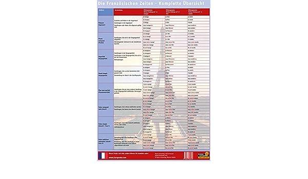 Französische Zeiten Alle Zeitformen In Der Französischen Sprache