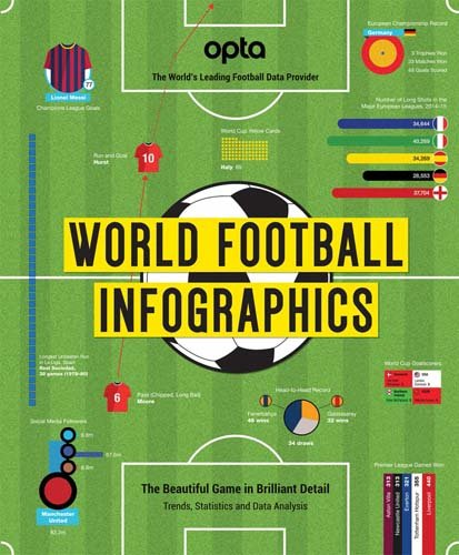 Opta World Football Infographics
