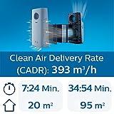 Luftreiniger Philips AC3256/10 - 2
