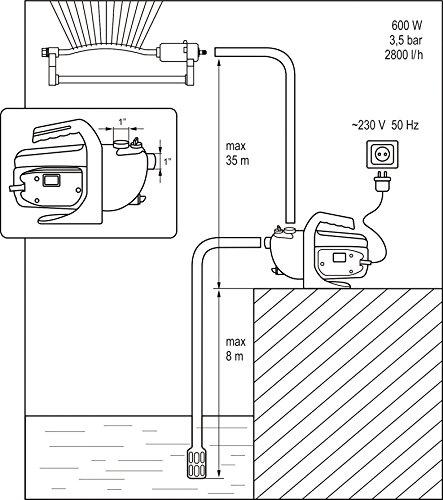 FLO Gartenpumpe 1000 Watt 3500 l//h F/ördermenge selbstansaugend bis 8m 4,4 bar Brunnenpumpe Zisternenpumpe Wasserpumpe