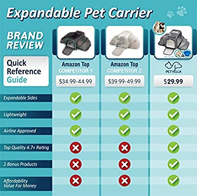 PETYELLA Cat Carrier Pet Carrier for Small Dogs and Cats - Expandable Soft Sided Crate for Pet - Airline Approved Medium Kennel Travel Bag - 2.8 lbs Dog Carriers with Bonus Blanket & Bowl from Fxswede AB