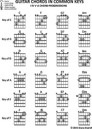 Guitar Chords in Common Keys: I IV V vi Chord Progressions (Music ...