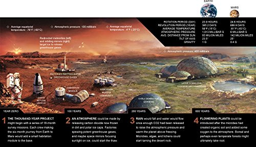 Base Charts (Der Museum Steckdose Charts von-Mars Base-A3Poster Print)