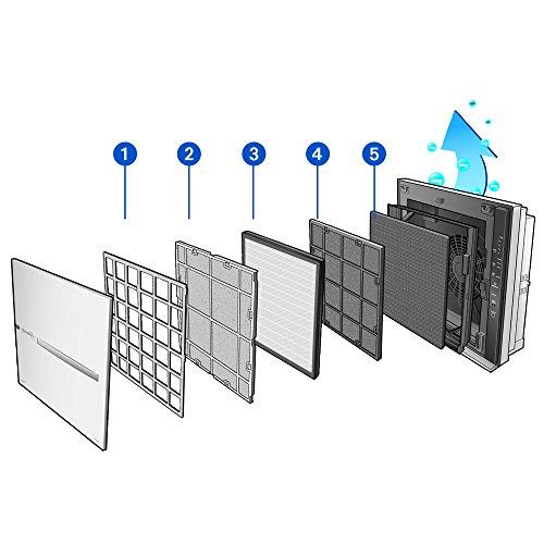 Therapy Air iOn Ersatzfilter-Set für Luftreiniger