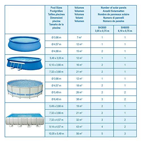 2x Nemaxx SH3000 Solarheater 3 m - Solar-Poolheizung, Solarheizung, Schwimmbecken Heizmatte, Swimmingpool Sonnenkollektor, Warmwasseraufbereitung, Heizung für Pool - 6