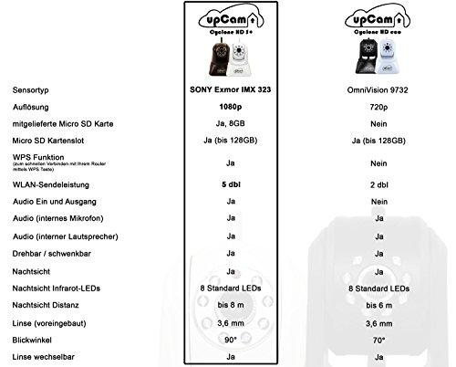 upCam Cyclone HD S+ IP Kamera - 3