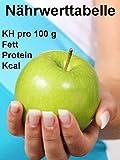 Nährwerttabelle: KH pro 100 g / Fett / Protein / Kcal