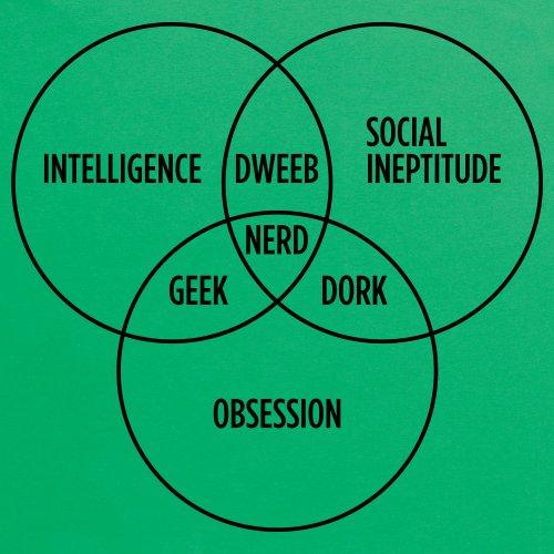 Geeky Venn Diagram T-Shirt, Herren Keltisch-Grn