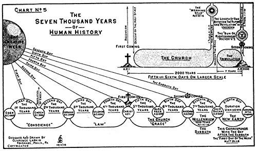 Der Museum Steckdose Charts von-Bibel Info-A3Poster Druck (Bibel-charts)
