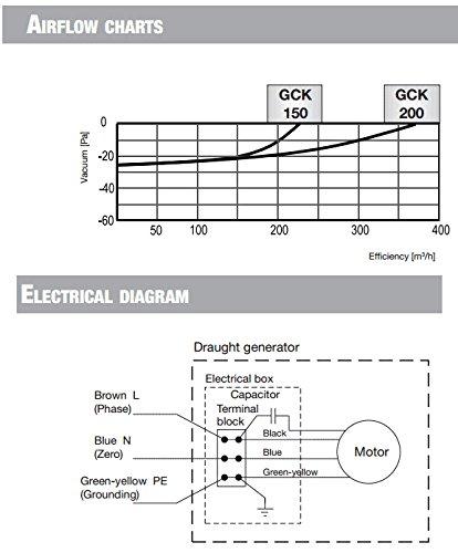 Courants d'air en acier inoxydable Générateur Rotowent Base carrée 200mm