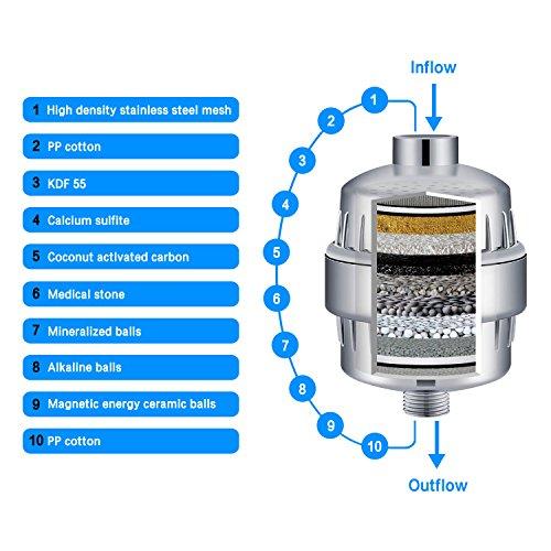 – Filtro acqua per doccia Homspal a 10 fasi con 2 cartucce – adatta per qualsiasi tipologia di doccia e doccetta –filtra il cloro i metalli pesanti e l'odore di zolfo dall'acqua recensioni dei consumatori