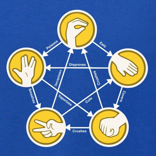 Rock Paper Scissors Lizard Spock - Herren T-Shirt - 13 Farben Royalblau