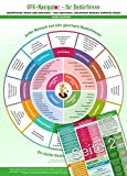 GFK-Navigator für Bedürfnisse (2018) -Bedürfnisse finden und benennen - sich verstehen, verstanden werden, Empathie geben (DIN A4, laminiert)