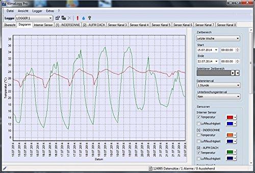 TFA Dostmann Profi-Thermo-Hygrometer mit Datenlogger-Funktion KlimaLogg Pro 303039 - 2