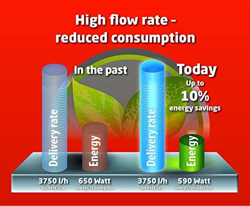 Einhell Hauswasserwerk GE-WW 5537 E (590 W, 3750 l/h, Max. Förderhöhe 38 m, 20 l Behälter, ECO Power: mehr Fördermenge, weniger Stromverbrauch) - 10