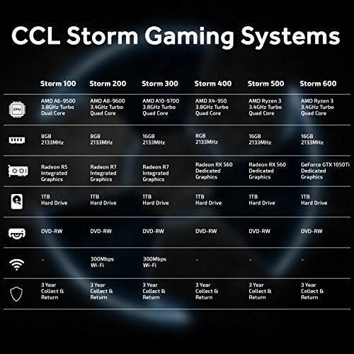 Deals For CCL Storm 600 Gaming PC – 3.1GHz AMD Ryzen 3-1200 Quad Core CPU (3.4GHz turbo) with 4GB GeForce GTX 1050 Ti Graphics, 16GB of 2133MHz DDR4 RAM, DVD-RW,1TB HDD – Windows 10 Home – 3 Year Collect & Return Warranty (Windows 10)