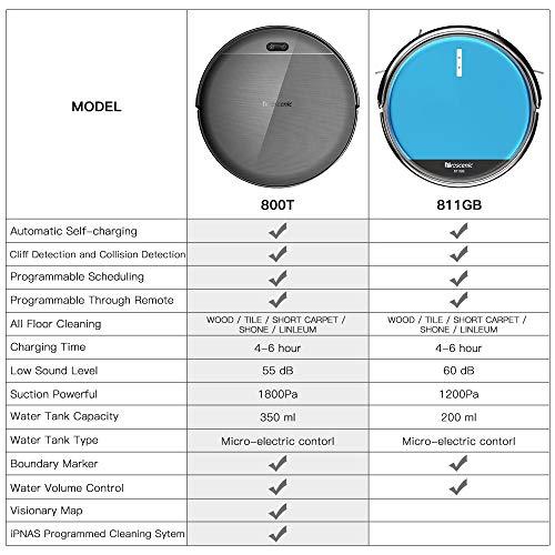 Proscenic 811GB WLAN Staubsauger Roboter(2 in 1: Saugroboter mit Wischfunktion), Wischroboter, Wassermenge einstellbar(3 Stufen), App- und Alexa Steuerung, Magnetband für Bereich Begrenzung - 6