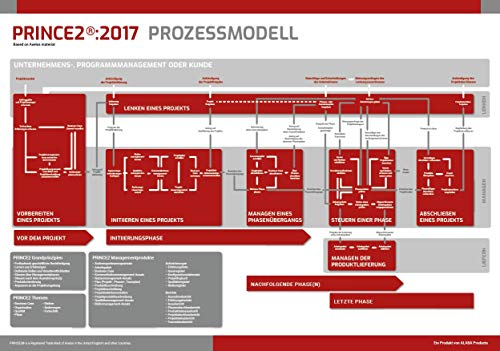 PRINCE2:2017 Prozessmodell Poster, Projektmanagement (Prozessmodell Poster (DE))