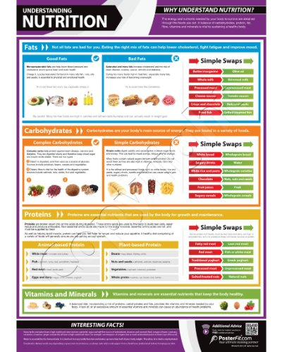 Understanding Nutrition Wall – Fitness Planners