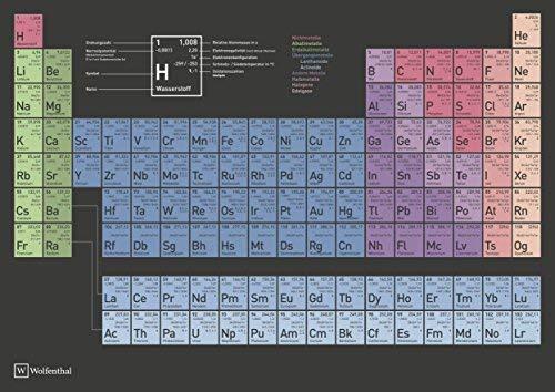 Wolfenthal DIN A3 (klein) Periodensystem der Elemente Poster - Aktuelle Auflage (2019) mit Nh, Mc, Ts & Og -