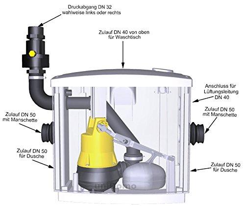 Jung Hebefix Plus Hebeanlage / Schmutzwasserhebeanlage für die Vorwandmontage