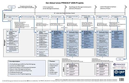 2009: Der Ablauf eines PRINCE2-Projekts/The process flow of a PRINCE2-Project. Eine Übersichtsgrafik