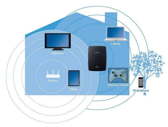 Linksys N300 Dual-Band Universal Wi-Fi Range Extender/Wireless ...