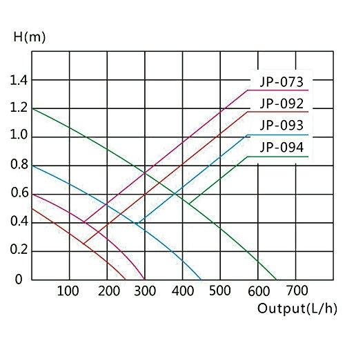 SunSun HKL-250 Nano Aquarium mit Beleuchtung und Innenfilter - 9