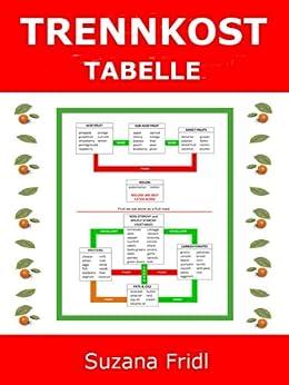 Trennkost Tabelle